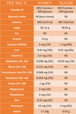 honey-vs-sugar-nutrient-table-297x443.png